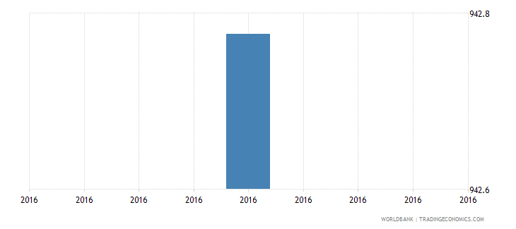 grenada early school leavers from primary education male number wb data
