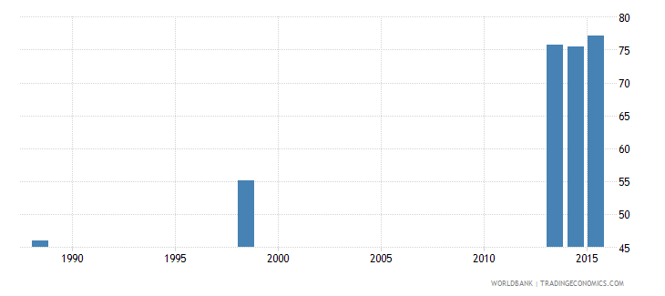 grenada employment to population ratio 15 total percent national estimate wb data