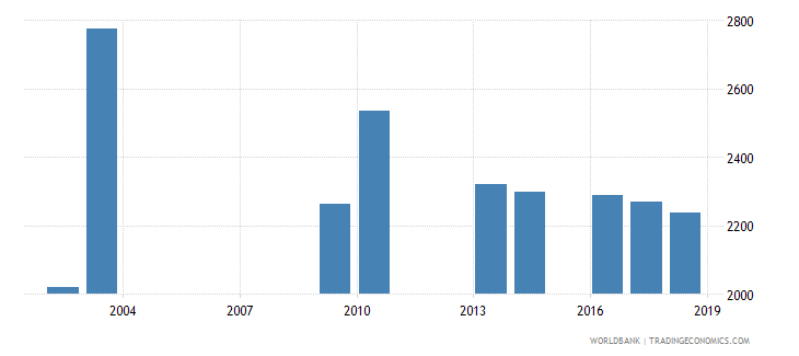 grenada enrolment in upper secondary education private institutions both sexes number wb data