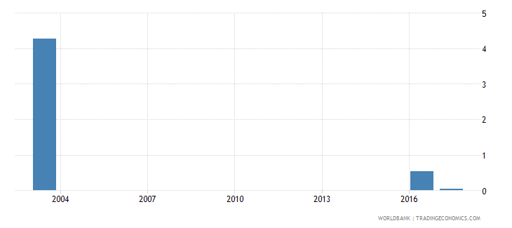 grenada expenditure on post secondary non tertiary as percent of government expenditure on education percent wb data