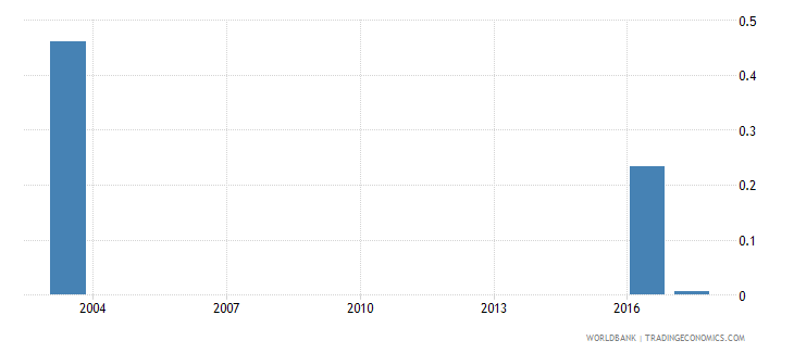 grenada expenditure on post secondary non tertiary as percent of total government expenditure percent wb data