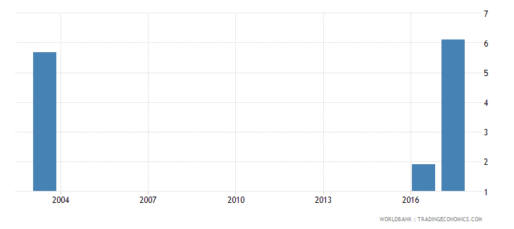grenada expenditure on pre primary as percent of government expenditure on education percent wb data