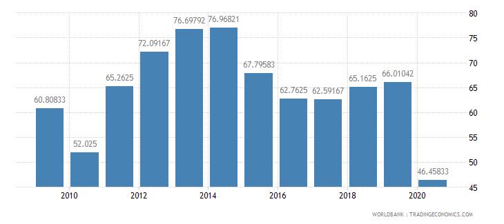 grenada export value index 2000  100 wb data