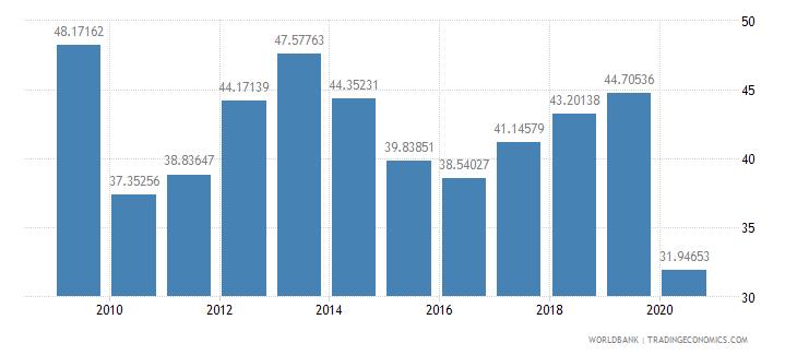 grenada export volume index 2000  100 wb data