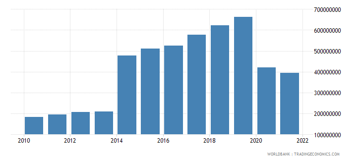 grenada exports of goods and services bop us dollar wb data