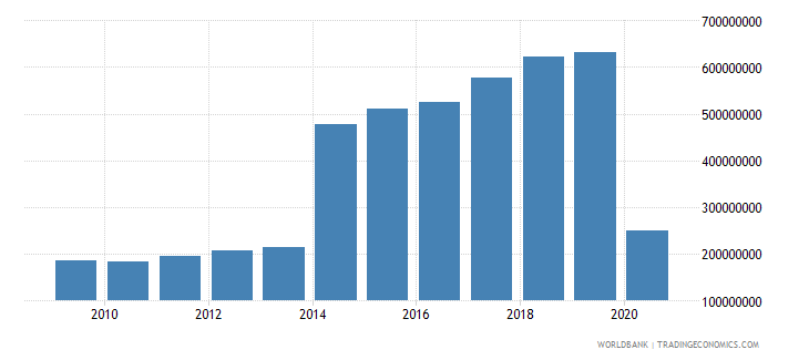 grenada exports of goods and services us dollar wb data