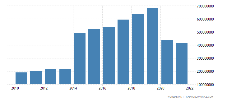 grenada exports of goods services and income bop us dollar wb data