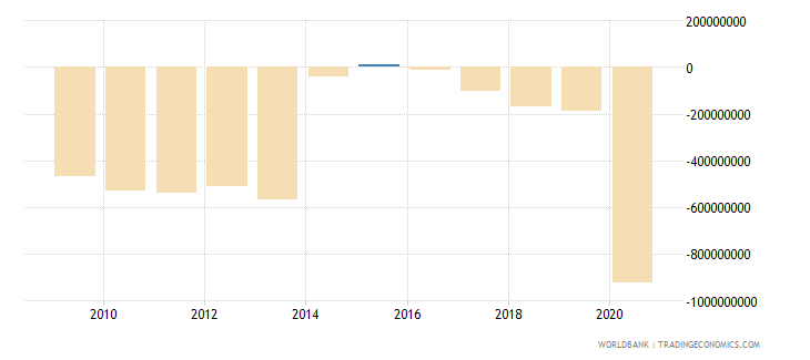 grenada external balance on goods and services current lcu wb data