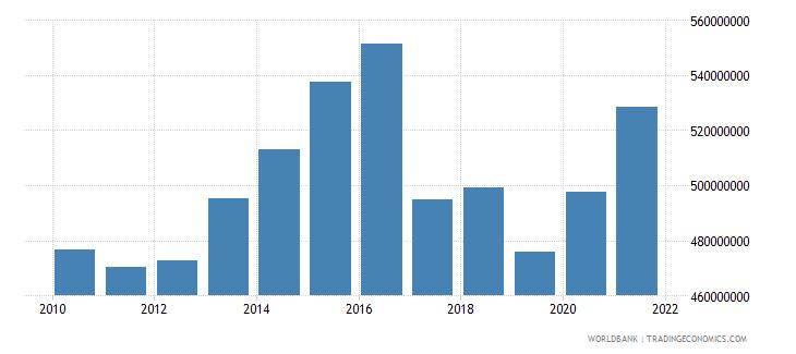 grenada external debt stocks long term dod us dollar wb data