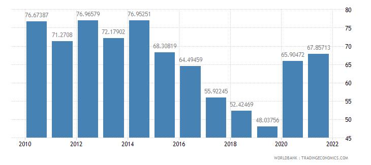 grenada external debt stocks percent of gni wb data