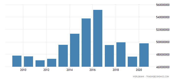 grenada external debt stocks public and publicly guaranteed ppg dod us dollar wb data