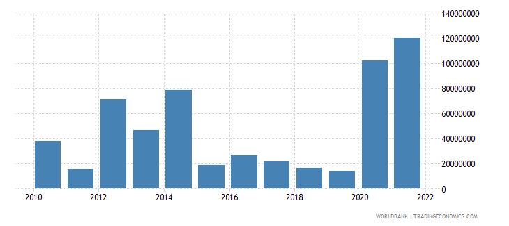 grenada external debt stocks short term dod us dollar wb data
