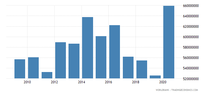 grenada external debt stocks total dod us dollar wb data