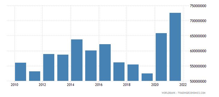 grenada external debt stocks total dod us dollar wb data