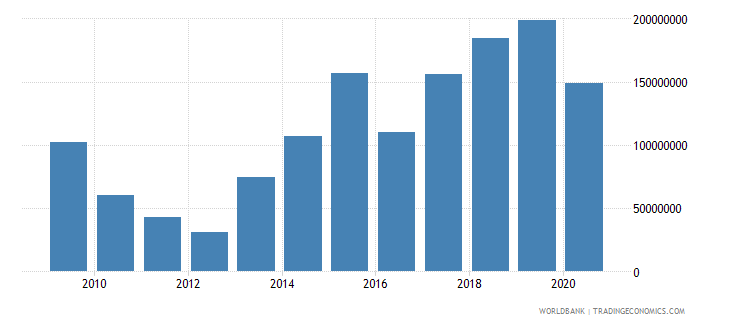 grenada foreign direct investment net inflows bop us dollar wb data