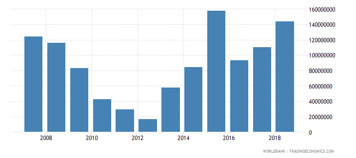 grenada foreign direct investment net inflows in reporting economy drs us dollar wb data