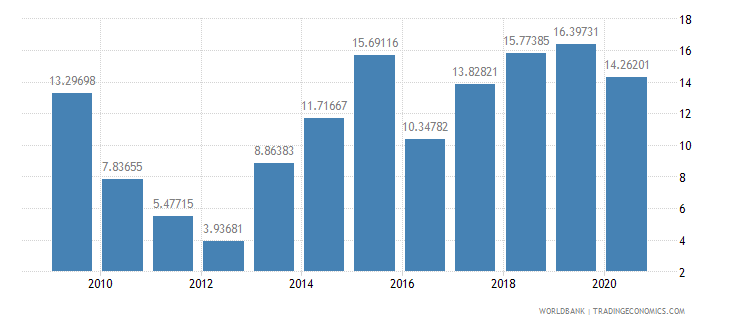 grenada foreign direct investment net inflows percent of gdp wb data