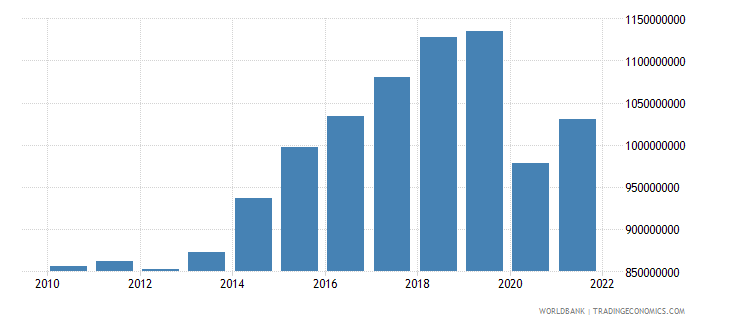 grenada gdp constant 2000 us dollar wb data