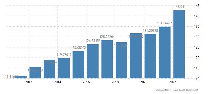grenada gdp deflator base year varies by country wb data
