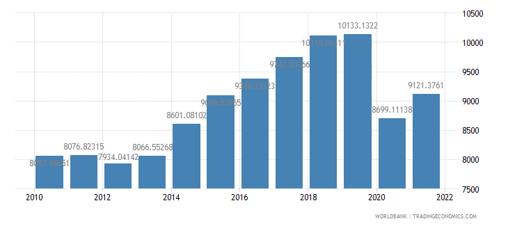 grenada gdp per capita constant 2000 us dollar wb data