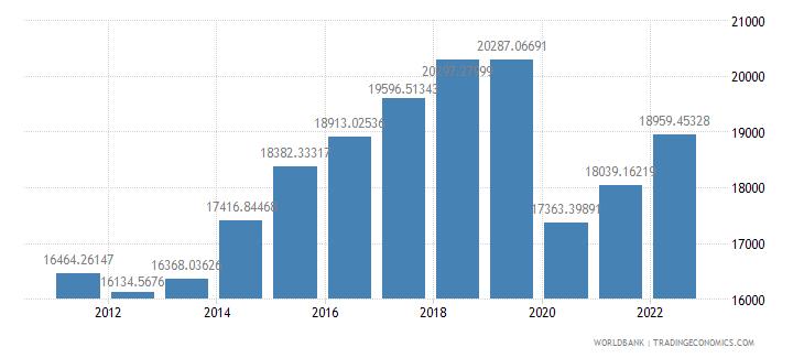 grenada gdp per capita constant lcu wb data