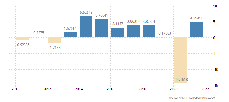 grenada gdp per capita growth annual percent wb data