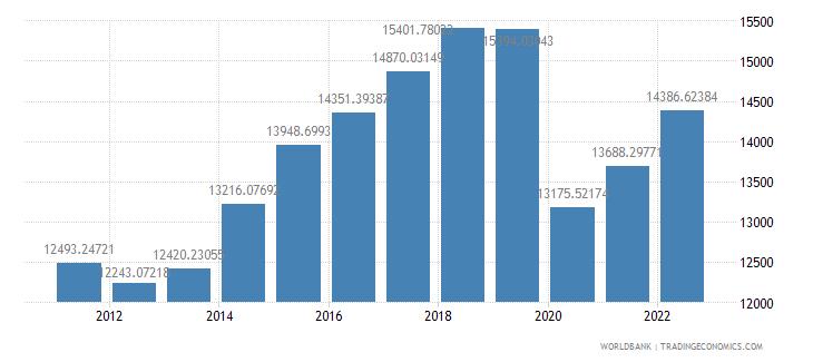 grenada gdp per capita ppp constant 2005 international dollar wb data