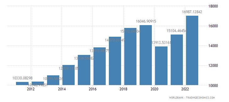 grenada gdp per capita ppp us dollar wb data