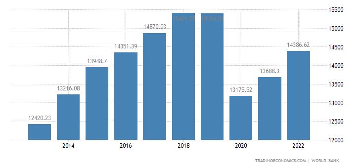 Grenada GDP Per Capita PPP