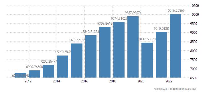 grenada gdp per capita us dollar wb data