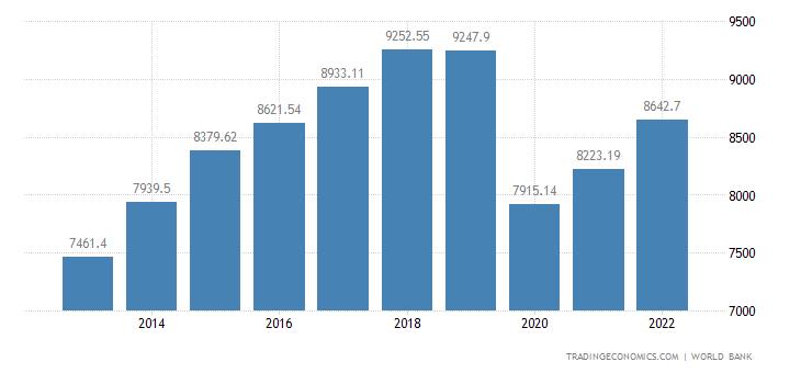 Grenada GDP per capita