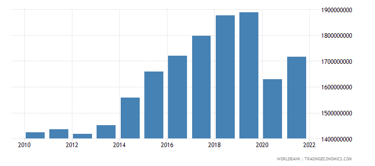 grenada gdp ppp constant 2005 international dollar wb data