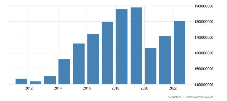 grenada gdp ppp constant 2005 international dollar wb data
