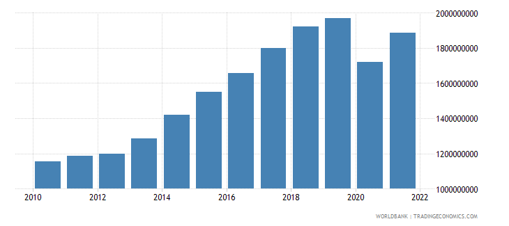 grenada gdp ppp us dollar wb data