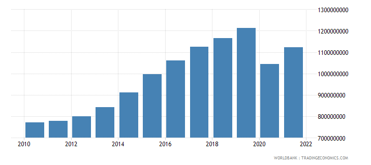grenada gdp us dollar wb data