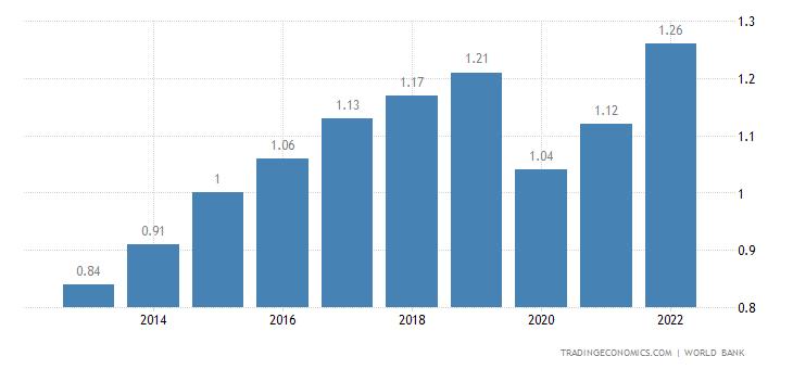 Grenada GDP