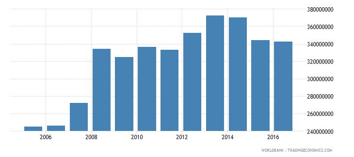 grenada general government final consumption expenditure current lcu wb data
