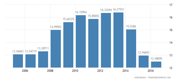 grenada general government final consumption expenditure percent of gdp wb data