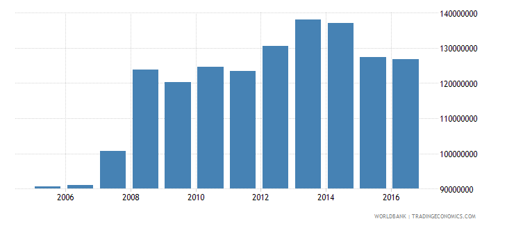 grenada general government final consumption expenditure us dollar wb data