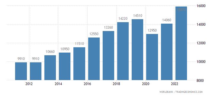 grenada gni per capita ppp us dollar wb data