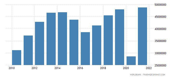 grenada goods exports bop us dollar wb data