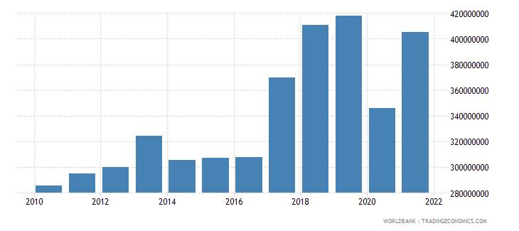 grenada goods imports bop us dollar wb data