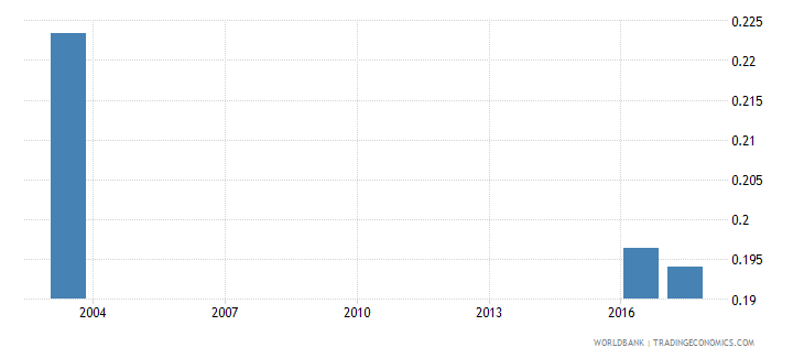 grenada government expenditure on pre primary education as percent of gdp percent wb data