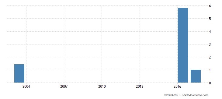 grenada government expenditure on primary education as percent of gdp percent wb data