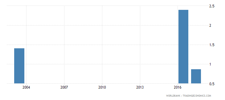 grenada government expenditure on secondary education as percent of gdp percent wb data