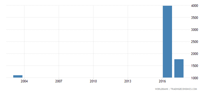 grenada government expenditure per secondary student constant ppp$ wb data