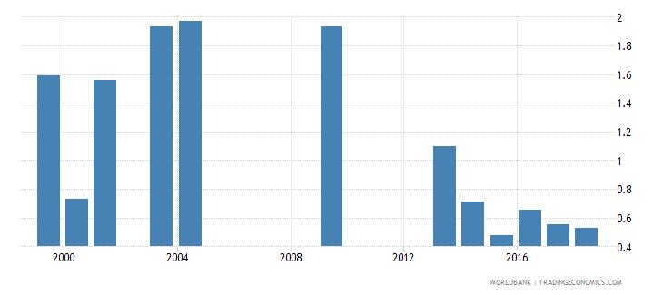 grenada gross enrolment ratio post secondary non tertiary gender parity index gpi wb data