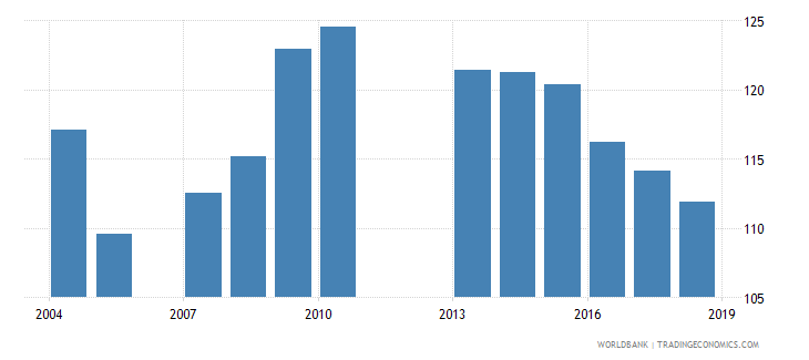 grenada gross enrolment ratio primary and lower secondary male percent wb data