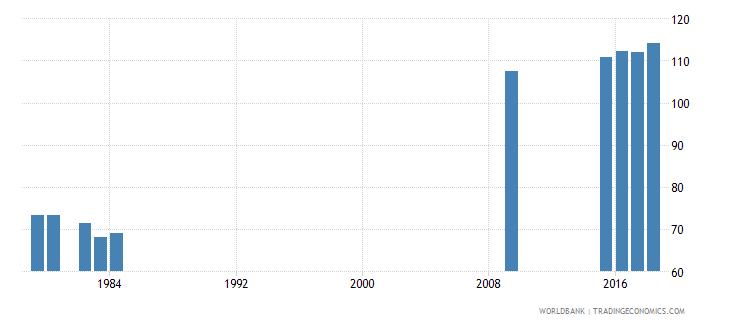 grenada gross enrolment ratio primary to tertiary female percent wb data