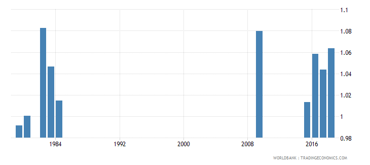 grenada gross enrolment ratio primary to tertiary gender parity index gpi wb data
